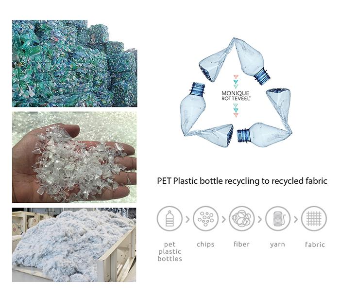 Създаване на рециклиран текстил от пластмасови бутилки